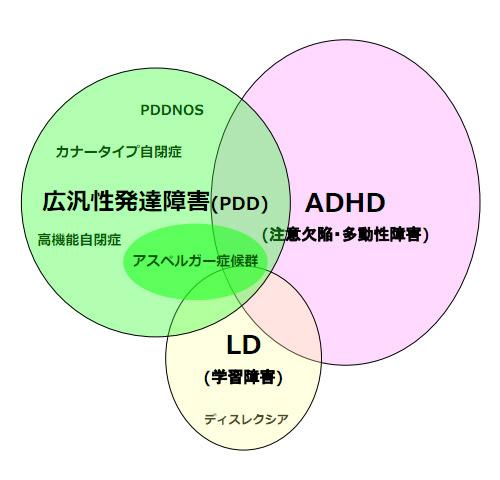 発達障害の種類・重複概念