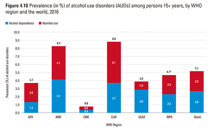 Prevalence (in %) of alcohol use disorders (AUDs) among persons 15+ years, by WHO region and the world, 2016