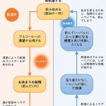 アディクションのサイクル