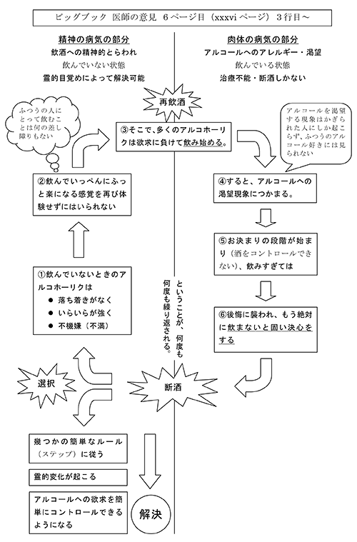 アディクションのサイクル図(旧バージョン)