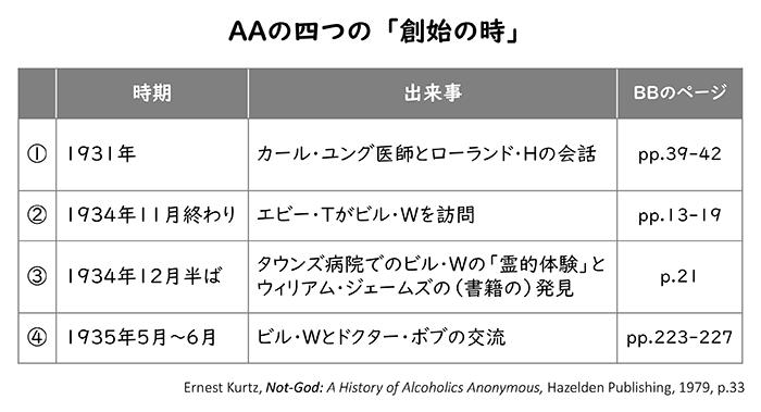 AAの四つの「創始の時」
