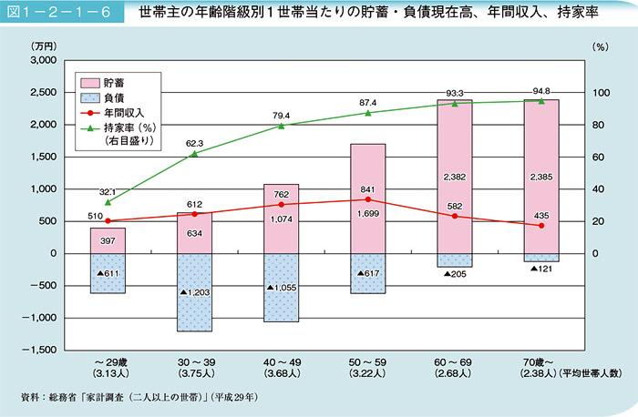 世帯主の年齢階級別1世帯当たりの貯蓄・負債現在高、年間収入、持家率