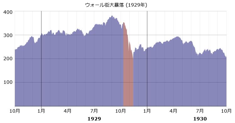 1929 wall street crash graph