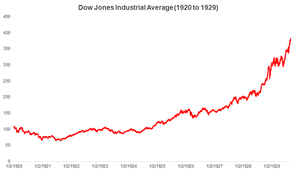 Dow Jones Industrial Average (1920 to 1929)