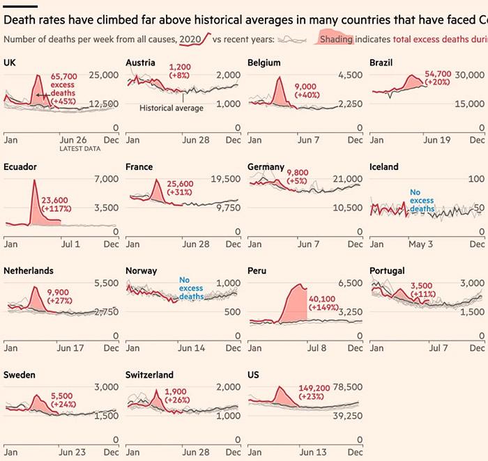超過死亡のグラフ