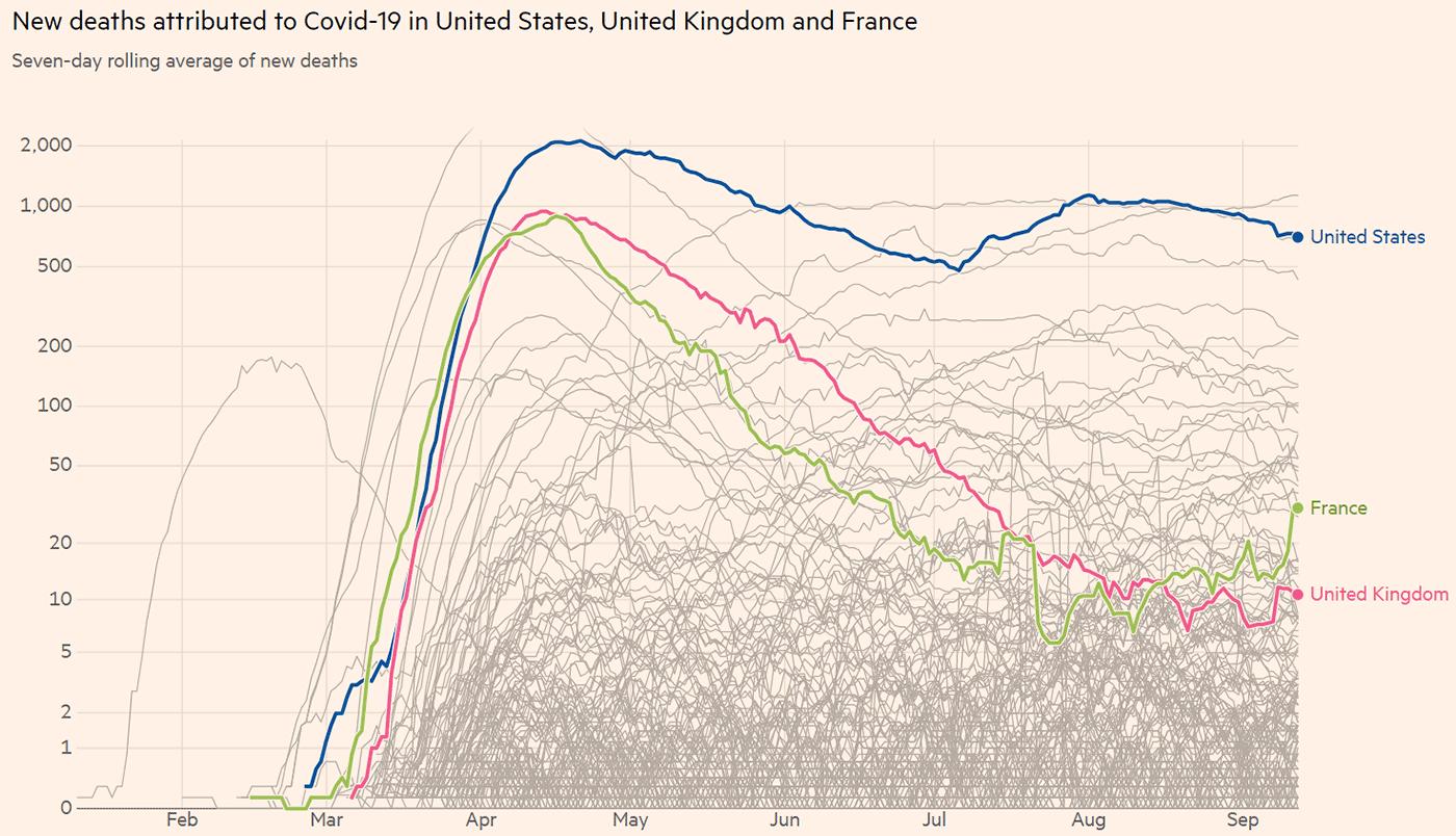 アメリカ・イギリス・フランスの死者の推移