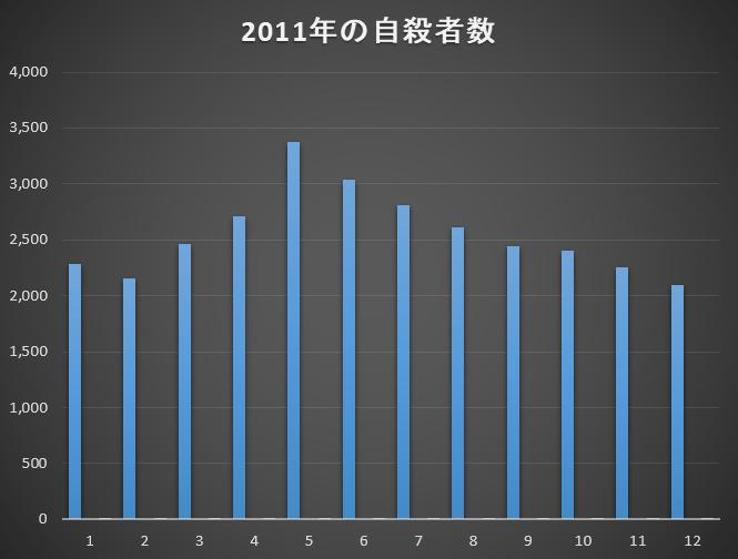 2011年の自殺者数