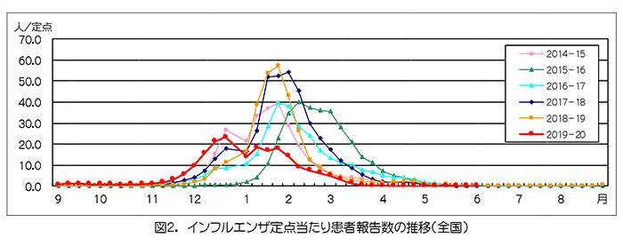 インフルエンザ患者報告数