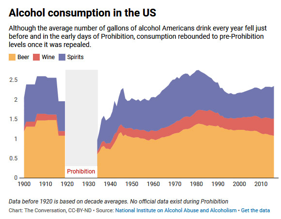 Alcohol consumption in the US