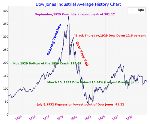 Dow Jones History 1920 to 1940